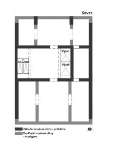 Obr. 09 Uspořádání smykových stěn v technických podlažích s outriggers