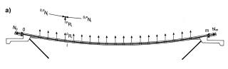 Obr. 16 a) Statické působení předpjatého pásu: vyvození tlaku