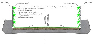 Obr. 3 Schematický příčný řez ekologického parapetního mostu podle návrhu