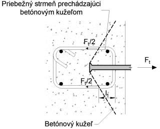 Obr. 1 Typické usporiadanie hlavovej kotvy s prídavnou výstužou