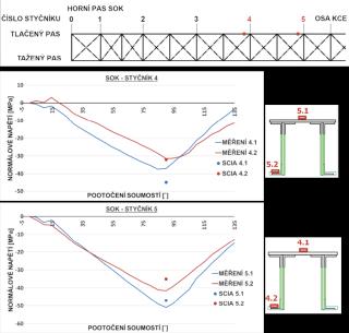 Obr. 9 Měření poměrného přetvoření a výpočet přírůstků napětí během otáčení