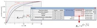 Přímé zadání změřené, resp. požadované tlakové pevnosti betonu v rozhodujících časech