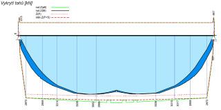 Centrální nástroj na zhodnocení kvality a optimalizaci návrhu – průběh vykrytí tahových sil
