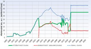 Graf vývoje intenzity dopravního zatížení na mostě přes Vltavu a na Branickém mostě