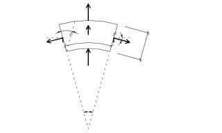 Obr. 5 Rovnováha sil na kruhovém segmentu trubky