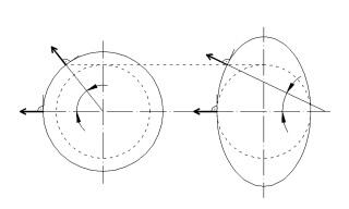Obr. 7 Způsoby boulení trubky v ortotropním prostředí. A – prostředí neovlivňuje boulení, B – boulení je ovlivněno prostředím.