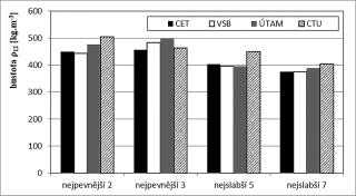 Obr. 7 Srovnání hustoty získané z penetrace měřené čtyřmi zařízeními Pilodyn