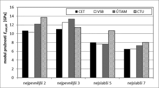 Obr. 9 Srovnání modulu pružnosti získaného z penetrace měřené čtyřmi zařízeními Pilodyn 6J