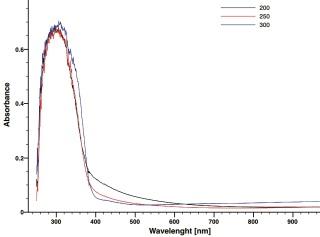 Obr. 5 UV-VIS planárních částic TiO2