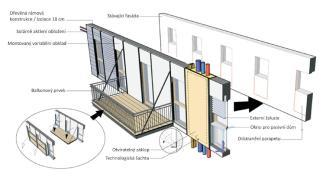 Obr. 3. Prefabrikovaný systém na bázi dřeva pro zateplování vícepodlažních budov
