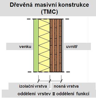 Obr. 1a Možné provedení stěn dřevostaveb