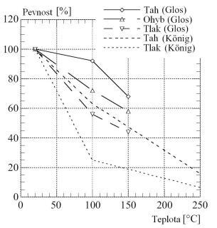 Obr. 01. Pevnost dřeva rovnoběžně s vlákny při vysokých teplotách podle výzkumu Glose a Königa